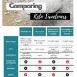 keto sweeteners chart